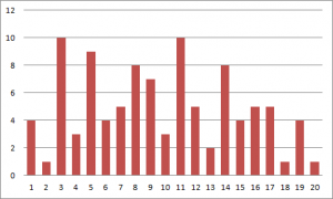 Ergebnisse roter W20 ohne Turm