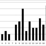 Der Würfelturm – die Ergebnisse