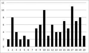 Der Würfelturm - die Ergebnisse